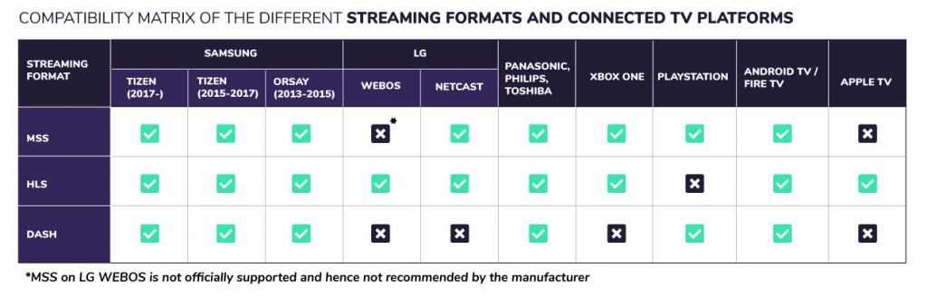 Norigin_Media_Nextv_News_Article_1_Streaming_Formats_Table_1